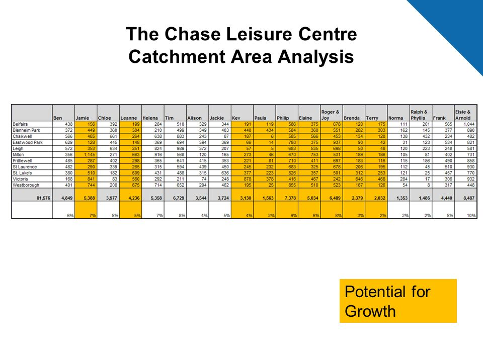 The Chase Leisure Centre Catchment Area Analysis