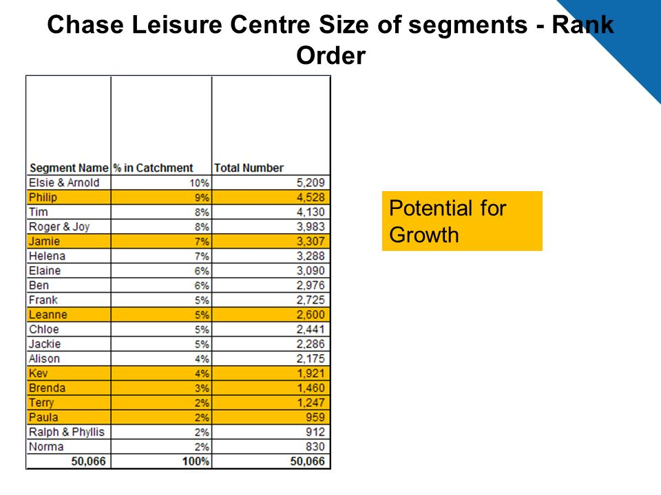 Chase Leisure Centre Size of segments - Rank Order