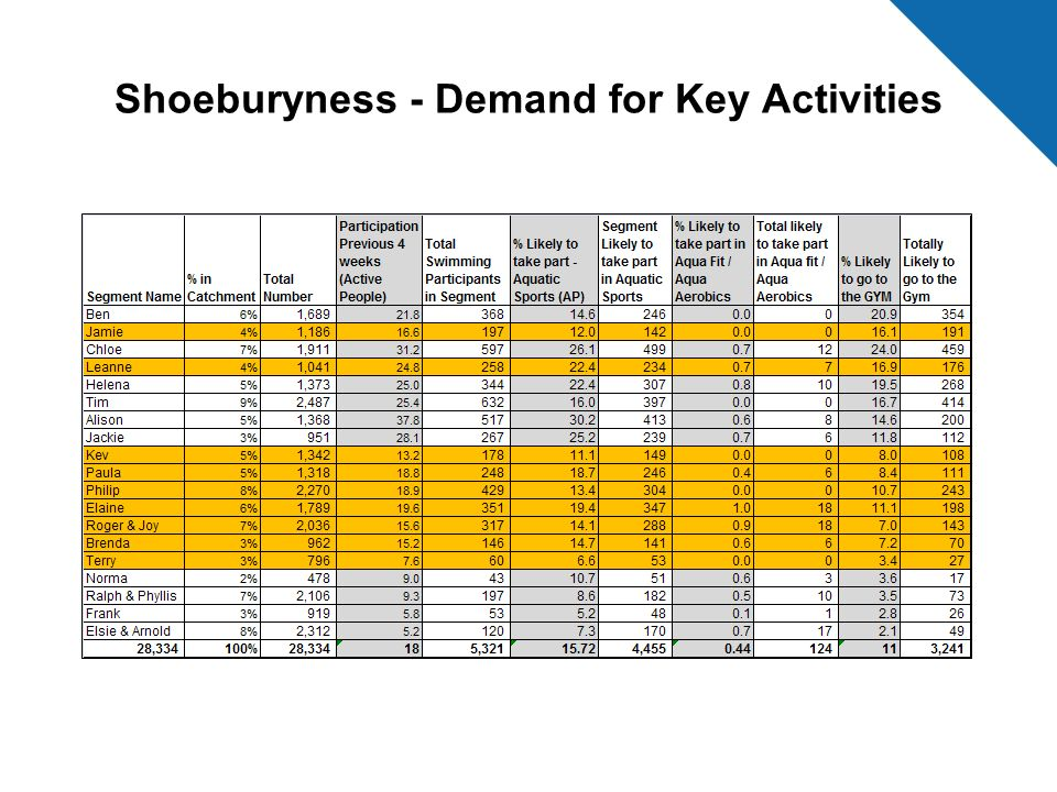 Shoeburyness - Demand for Key Activities