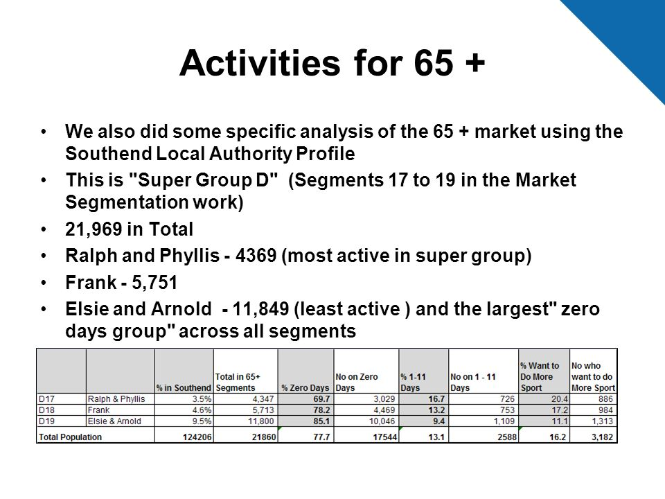 Activities for 65 + We also did some specific analysis of the 65 + market using the Southend Local Authority Profile.