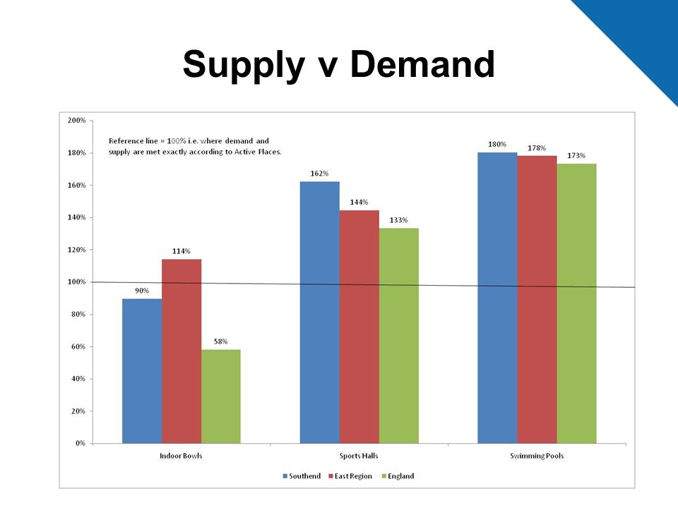 Supply v Demand
