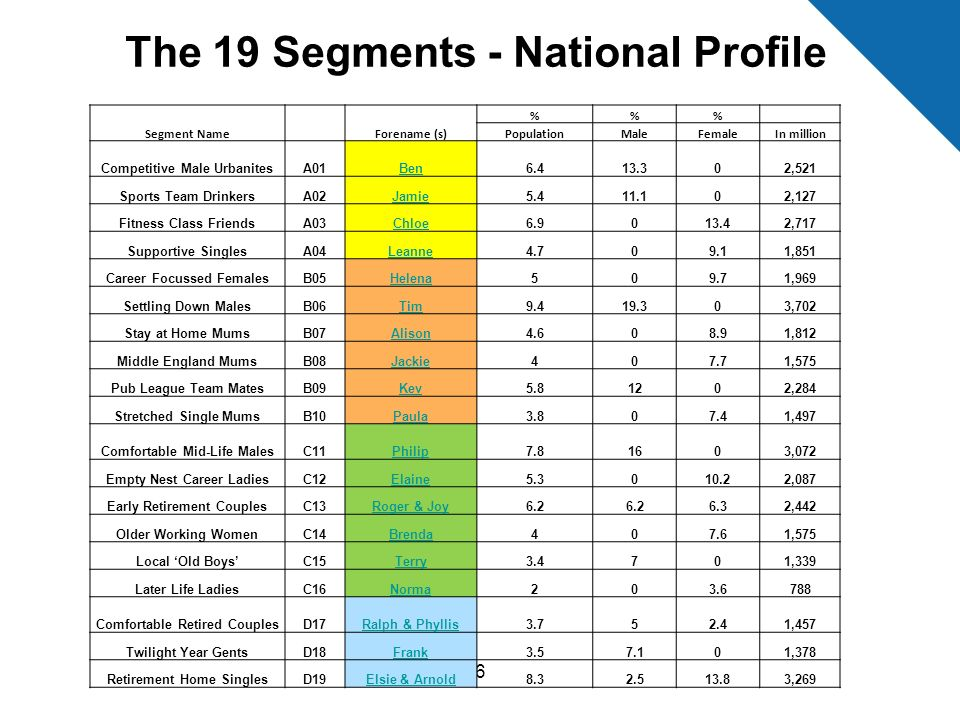 The 19 Segments - National Profile