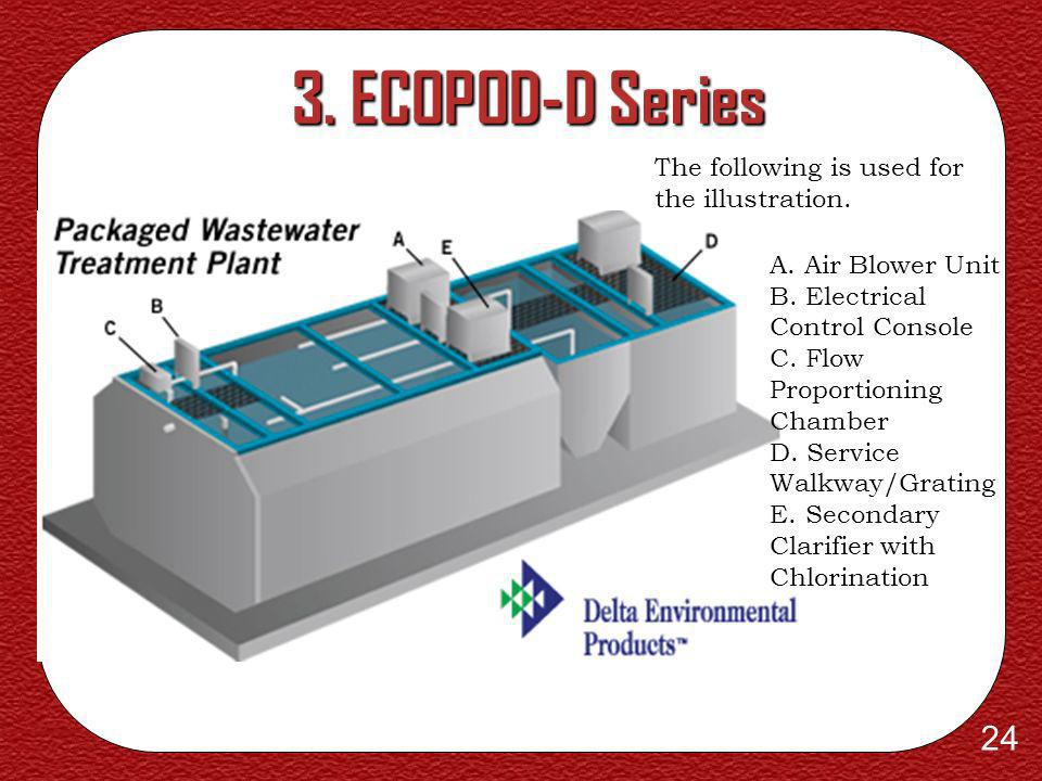 3. ECOPOD-D Series The following is used for the illustration.