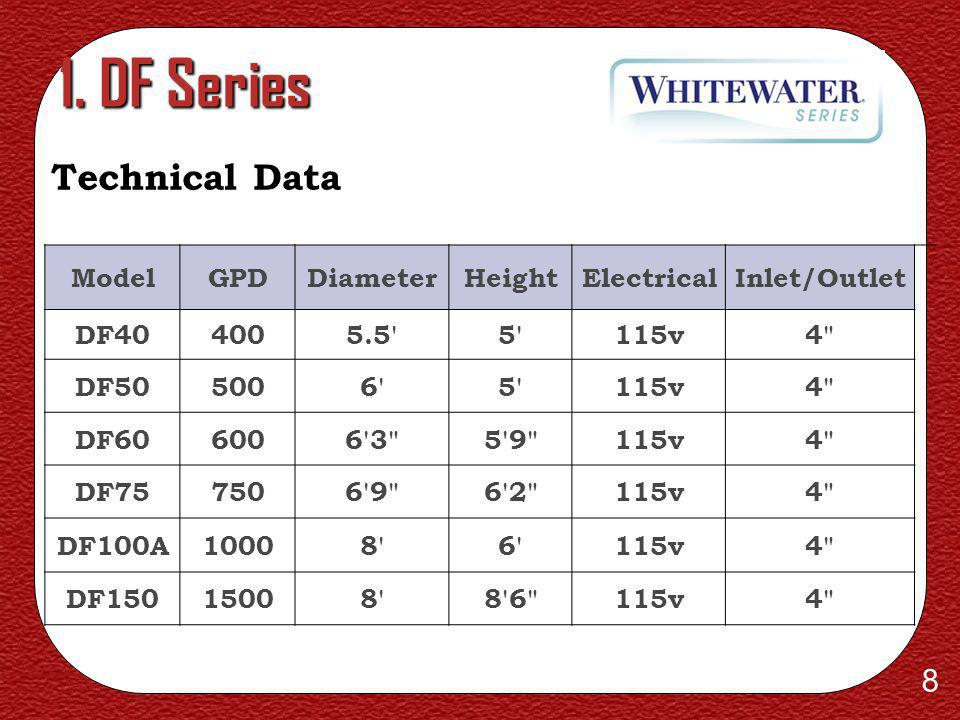 1. DF Series Technical Data Model GPD Diameter Height Electrical