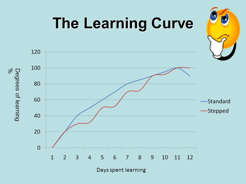 The Learning Curve Degrees of learning % Days spent learning