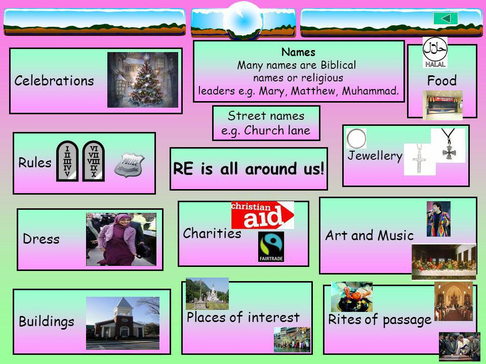 RE is all around us! Food Celebrations Rules Charities Art and Music