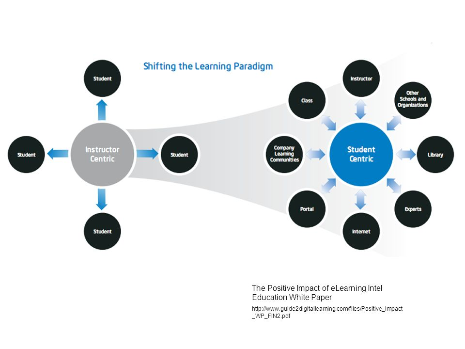 The Positive Impact of eLearning Intel Education White Paper