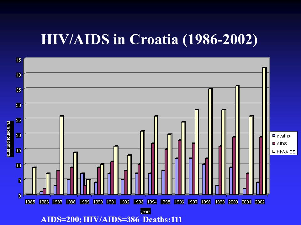 HIV/AIDS in Croatia ( )