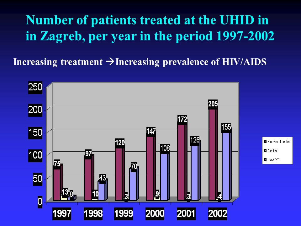 Number of patients treated at the UHID in in Zagreb, per year in the period 1997-2002