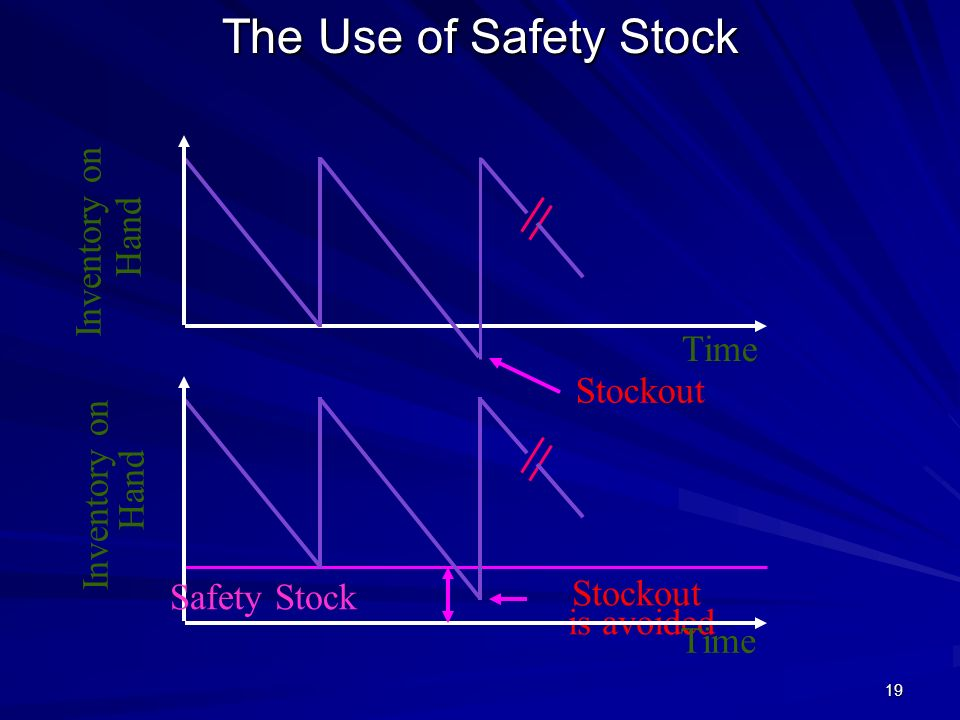 The Use of Safety Stock Inventory on Hand Time Stockout Safety Stock