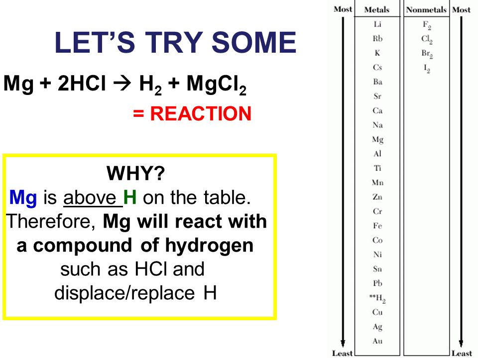 LET'S TRY SOME Mg + 2HCl  H2 + MgCl2 = REACTION WHY