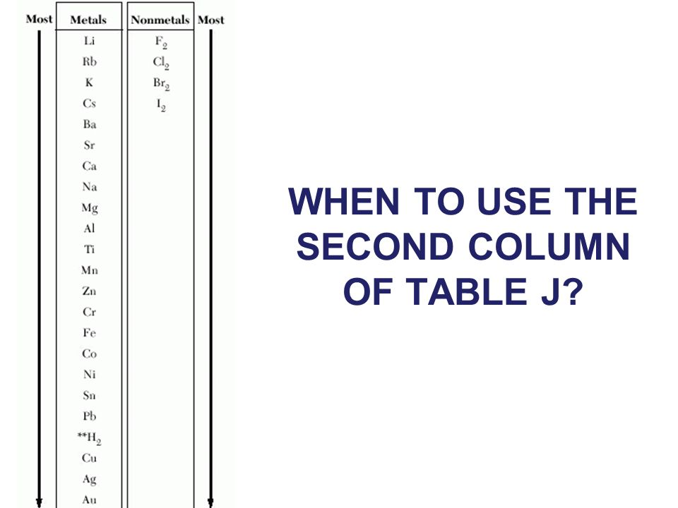 WHEN TO USE THE SECOND COLUMN OF TABLE J