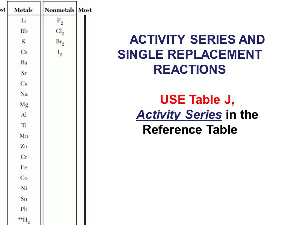 ACTIVITY SERIES AND SINGLE REPLACEMENT REACTIONS