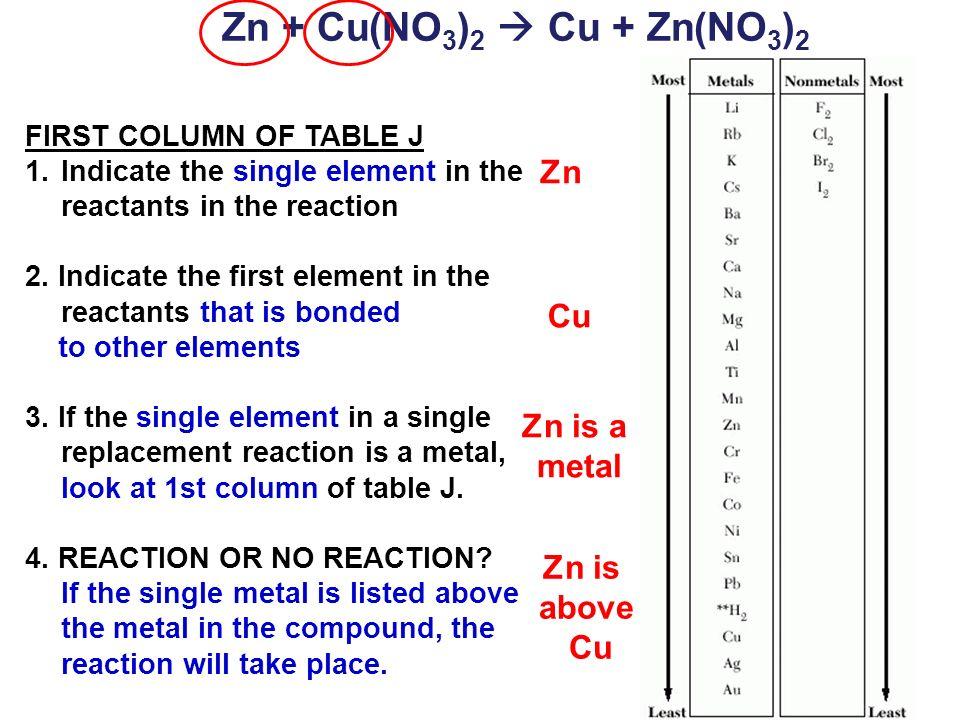 Zn + Cu(NO3)2  Cu + Zn(NO3)2 Zn Cu Zn is a metal Zn is above Cu