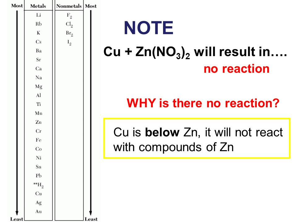NOTE Cu + Zn(NO3)2 will result in…. no reaction