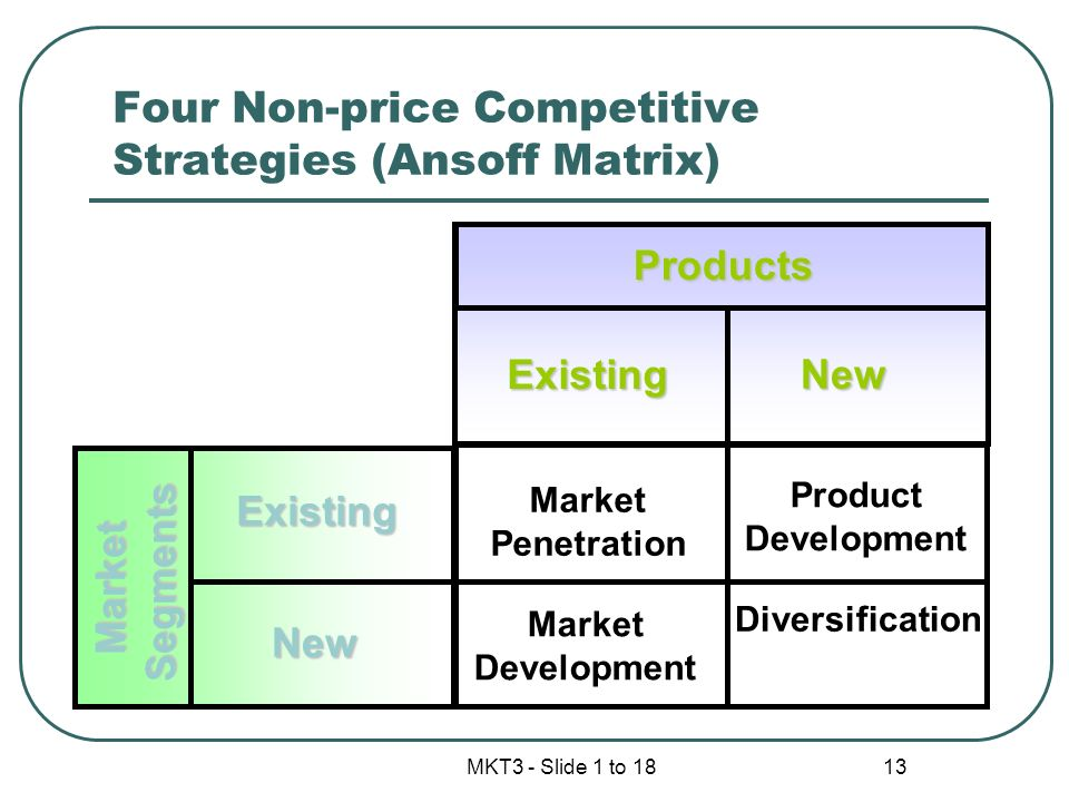 Four Non-price Competitive Strategies (Ansoff Matrix)