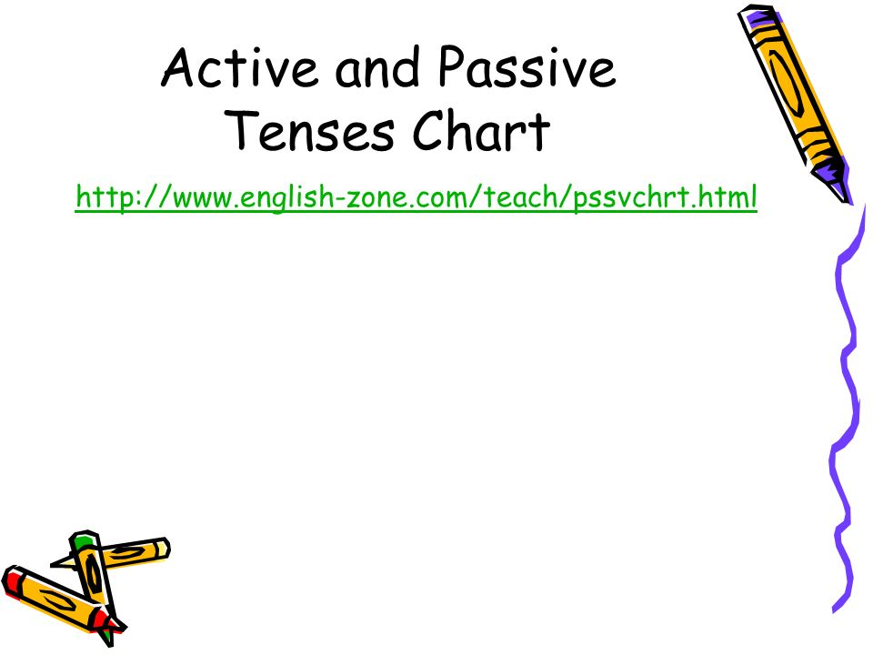 Active and Passive Tenses Chart