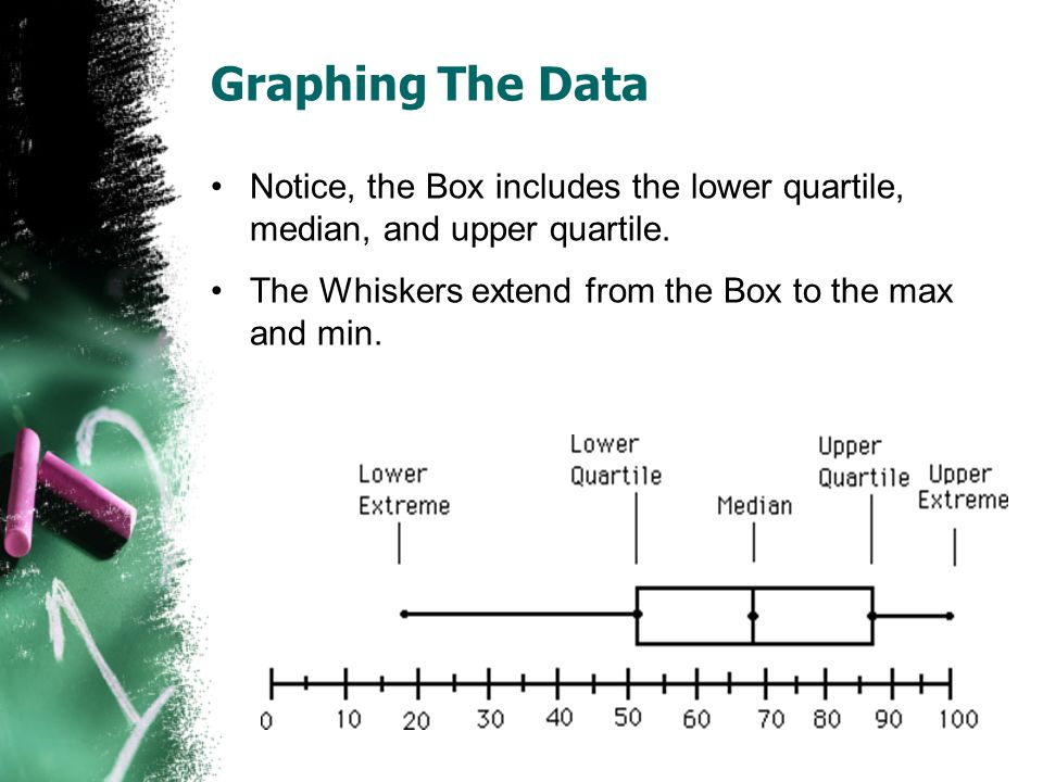 Graphing The Data Notice, the Box includes the lower quartile, median, and upper quartile.