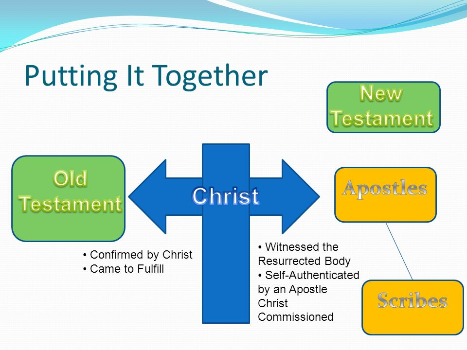Putting It Together Christ New Testament Old Testament Apostles