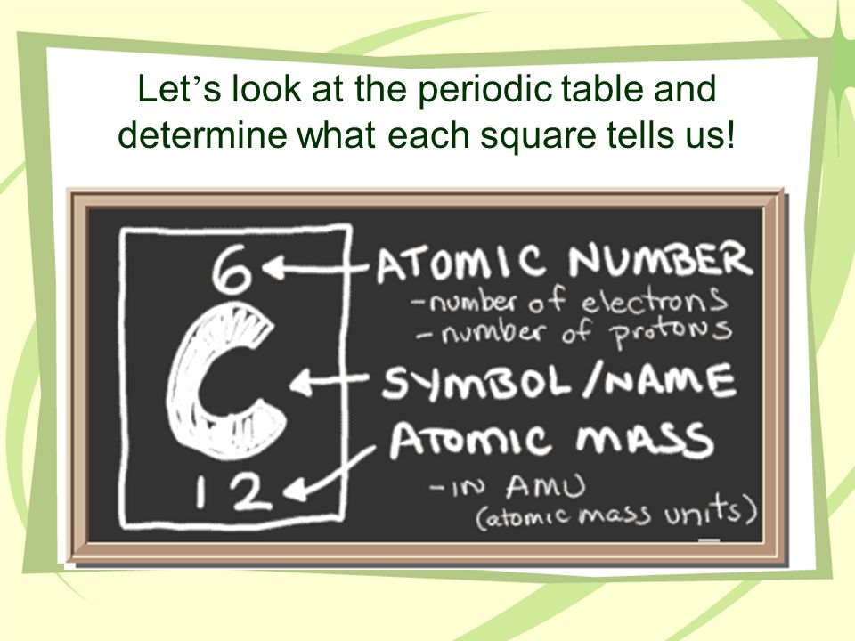 Let's look at the periodic table and determine what each square tells us!