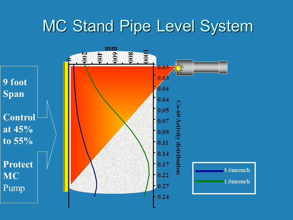 MC Stand Pipe Level System