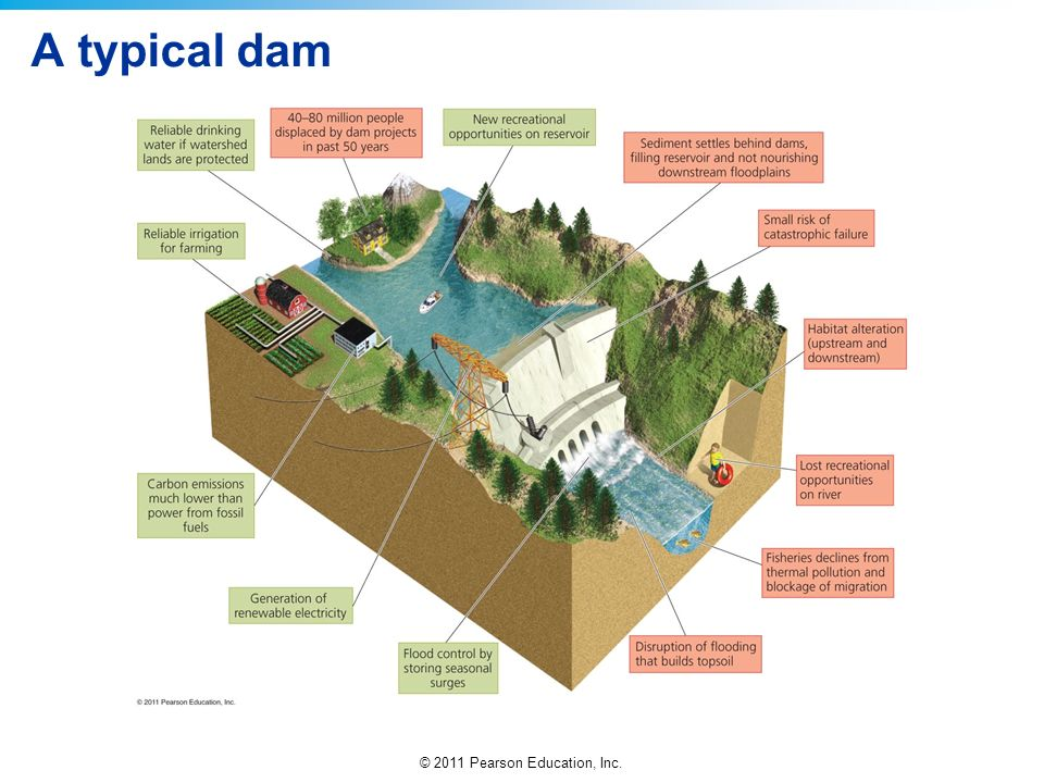 A typical dam