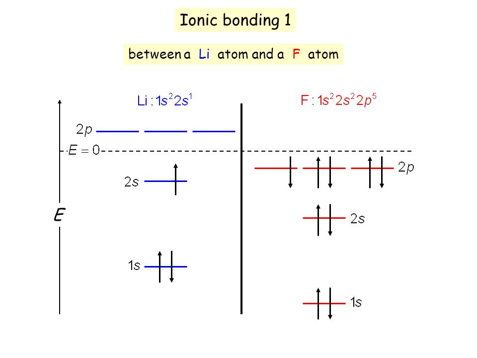 Ionic bonding 1 between a Li atom and a F atom E