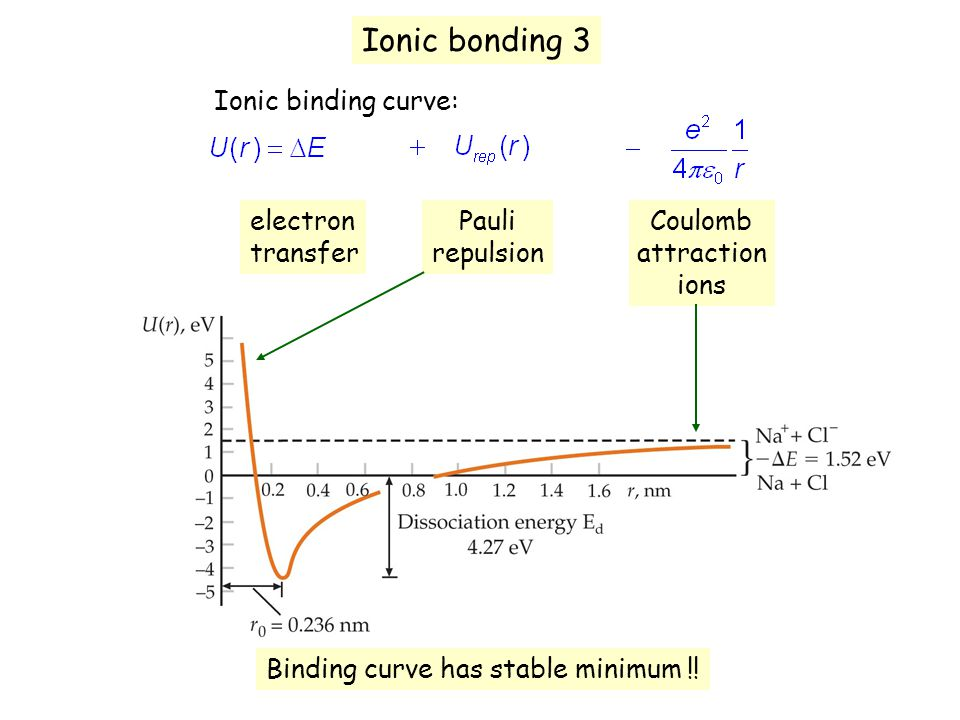 Ionic bonding 3 Ionic binding curve: electron transfer Pauli repulsion