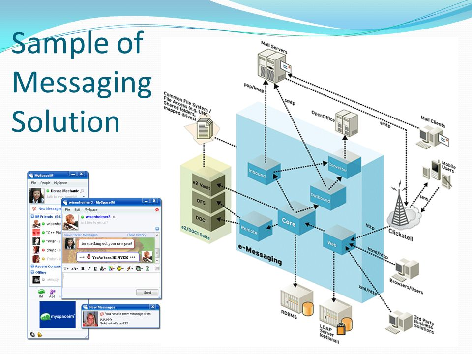Sample of Messaging Solution