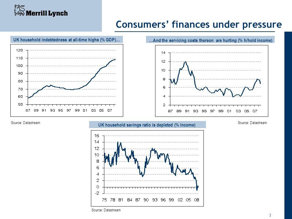 Consumers' finances under pressure