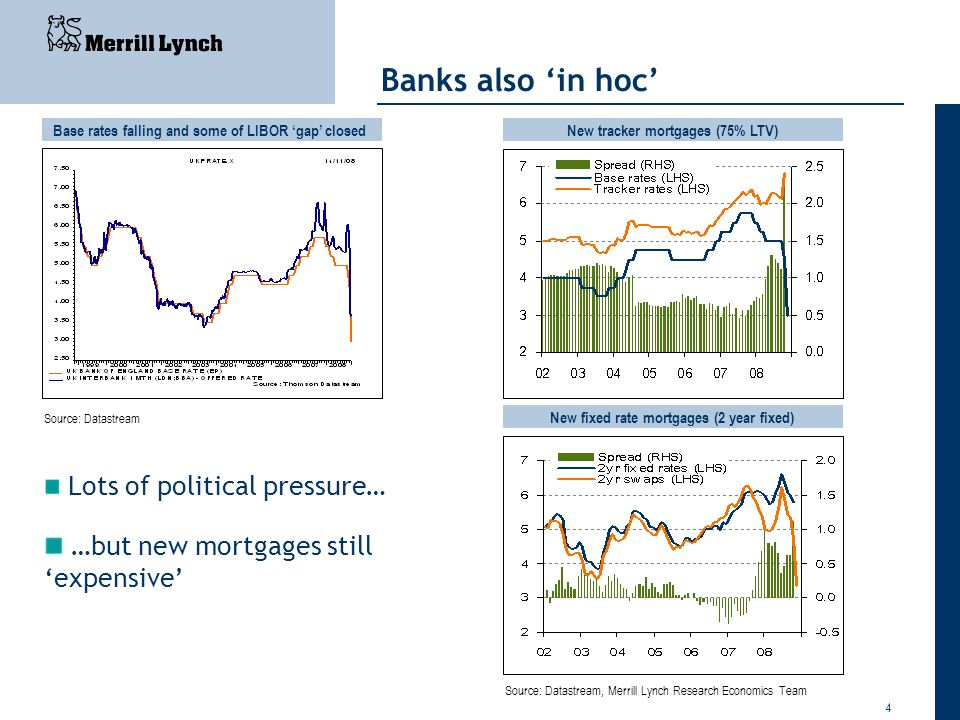Banks also 'in hoc' …but new mortgages still 'expensive'
