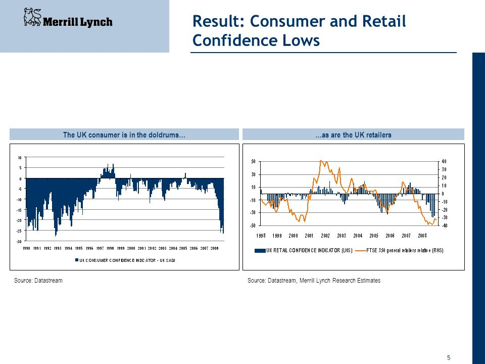 Result: Consumer and Retail Confidence Lows