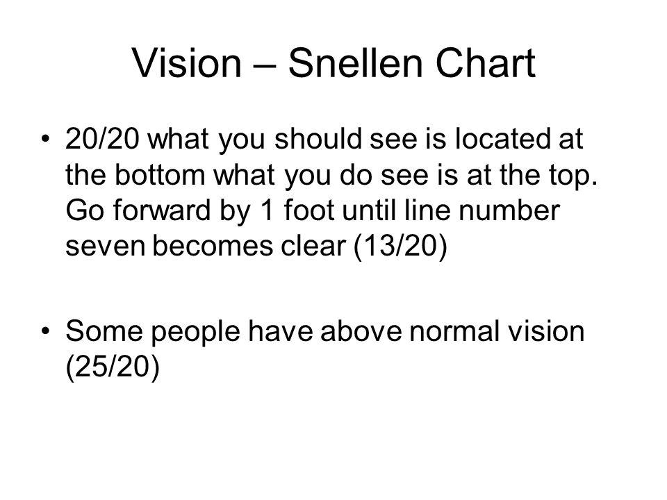 Vision – Snellen Chart