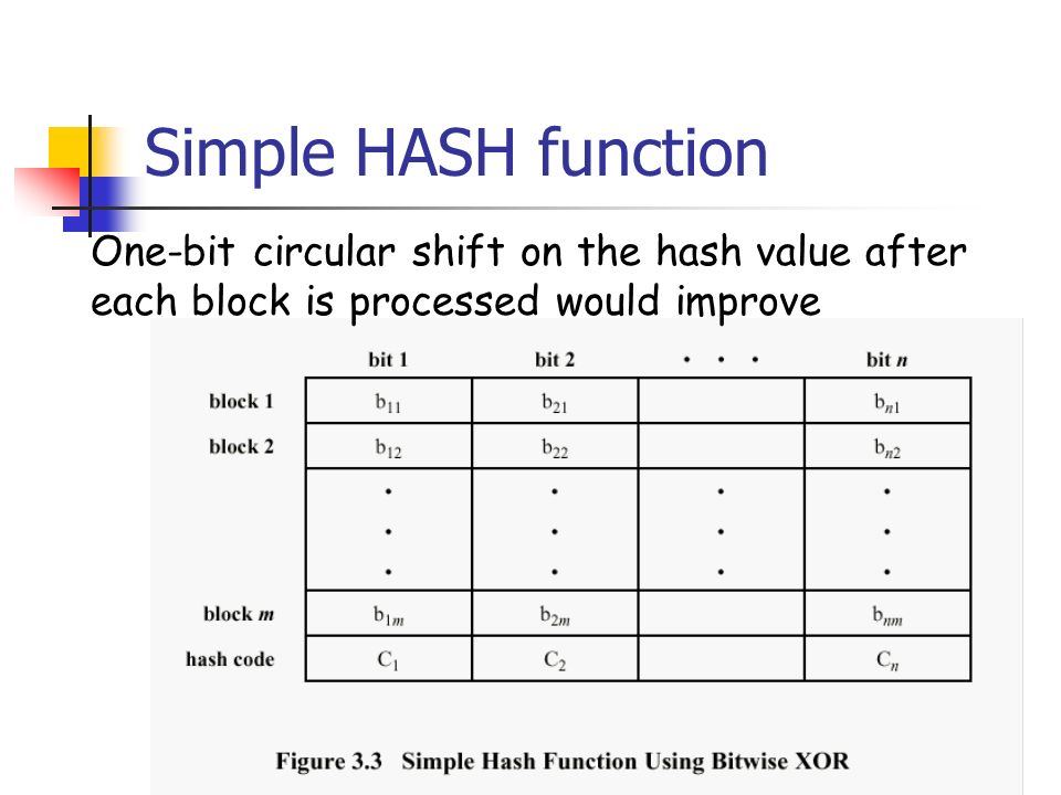 Simple HASH functionOne-bit circular shift on the hash value after each block is processed would improve.