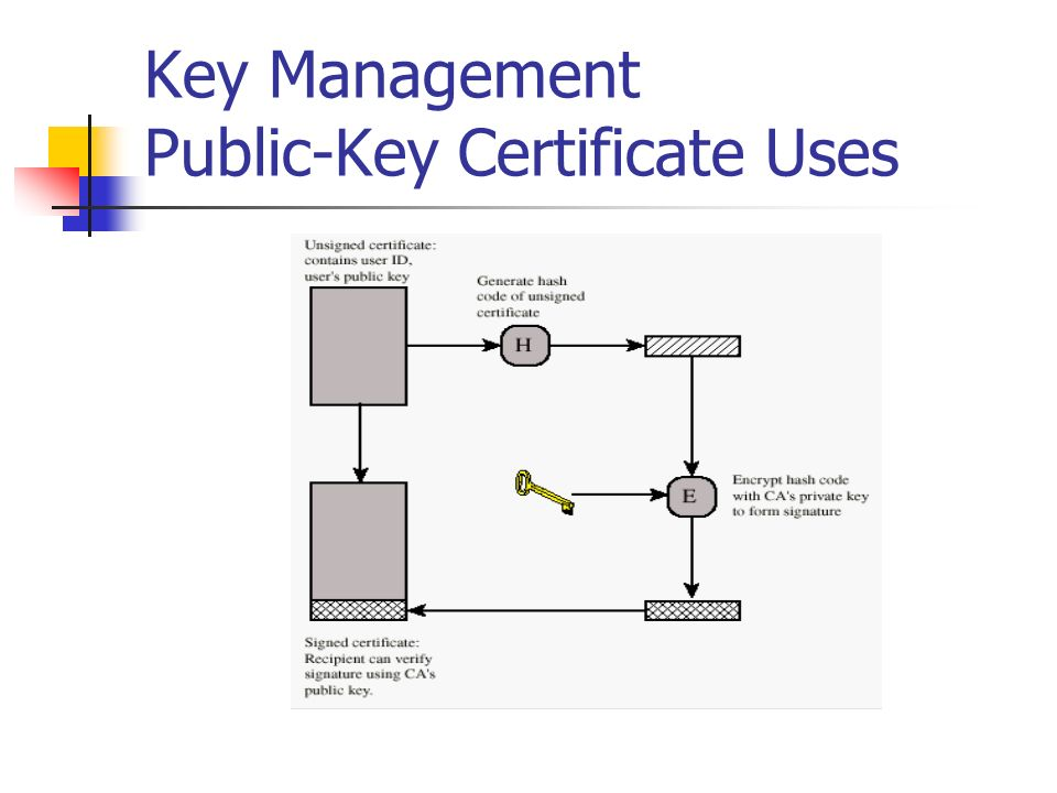 Key Management Public-Key Certificate Uses