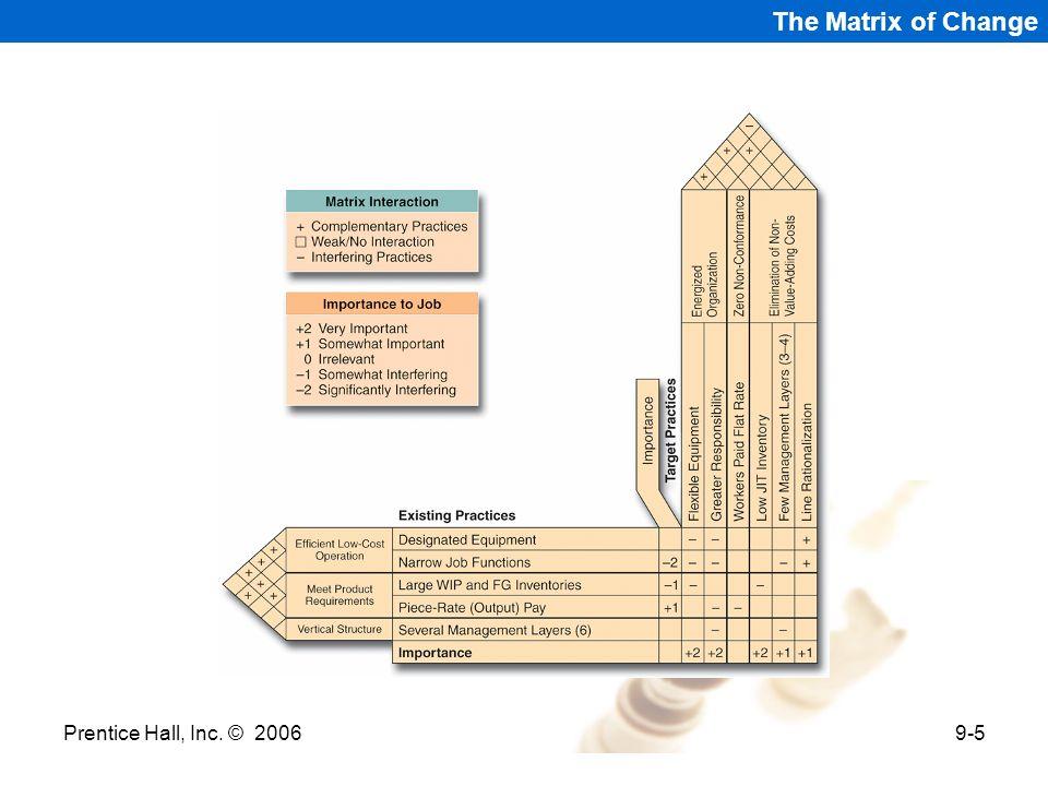 The Matrix of Change Prentice Hall, Inc. © 2006 Prentice Hall 2006