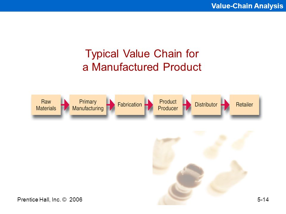 Typical Value Chain for a Manufactured Product