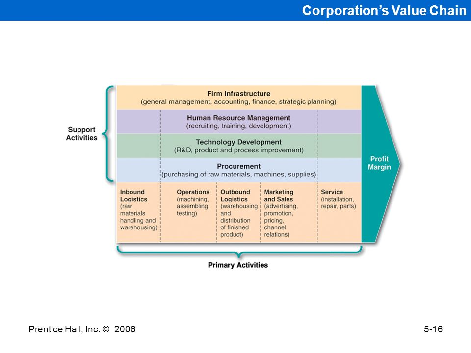 Corporation's Value Chain