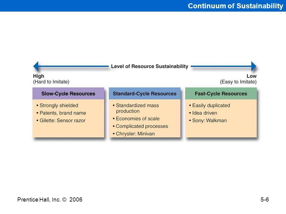 Continuum of Sustainability