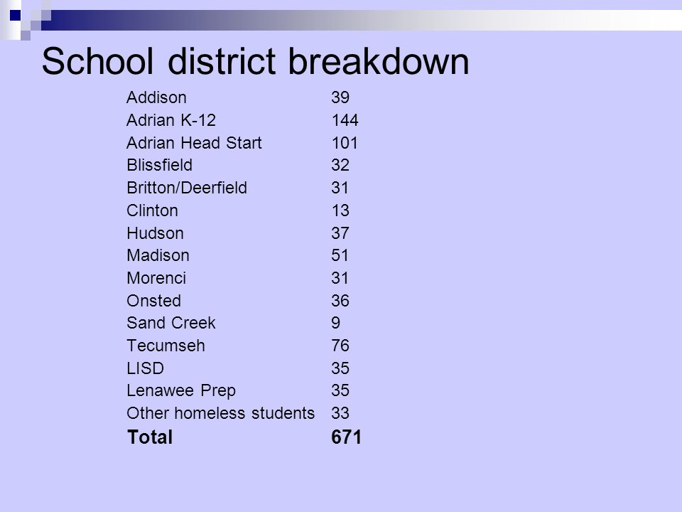 School district breakdown