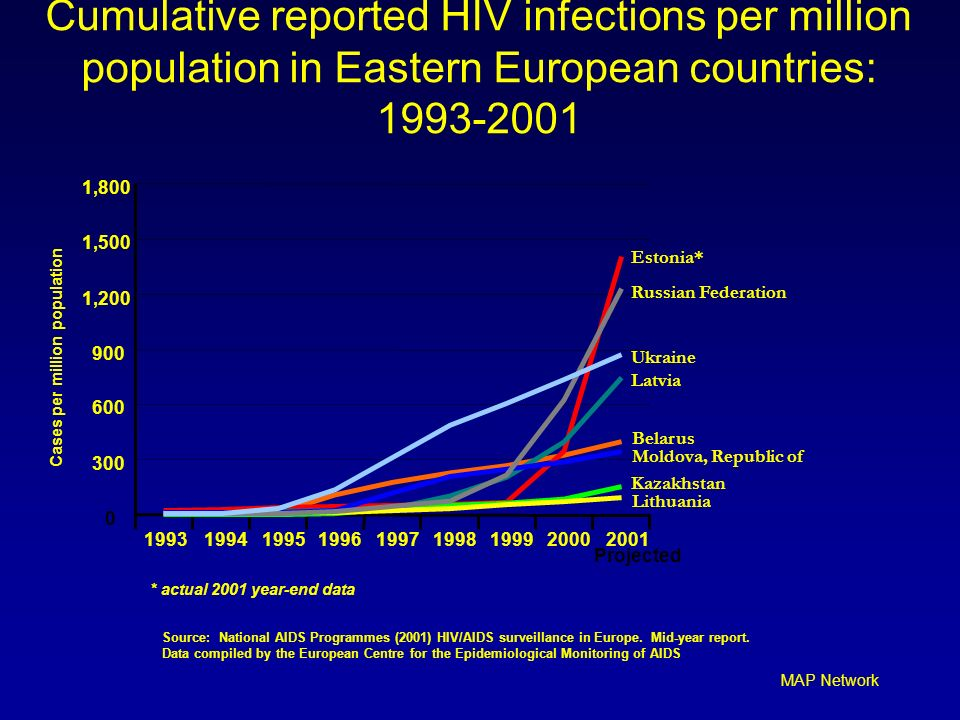 Cumulative reported HIV infections per million population in Eastern European countries: 1993-2001