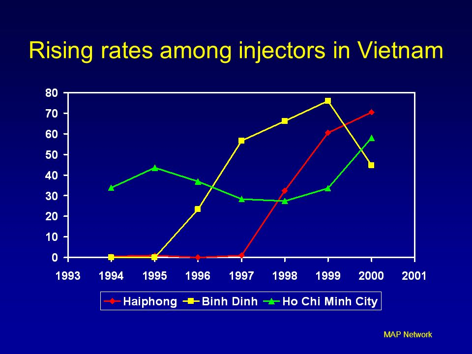Rising rates among injectors in Vietnam