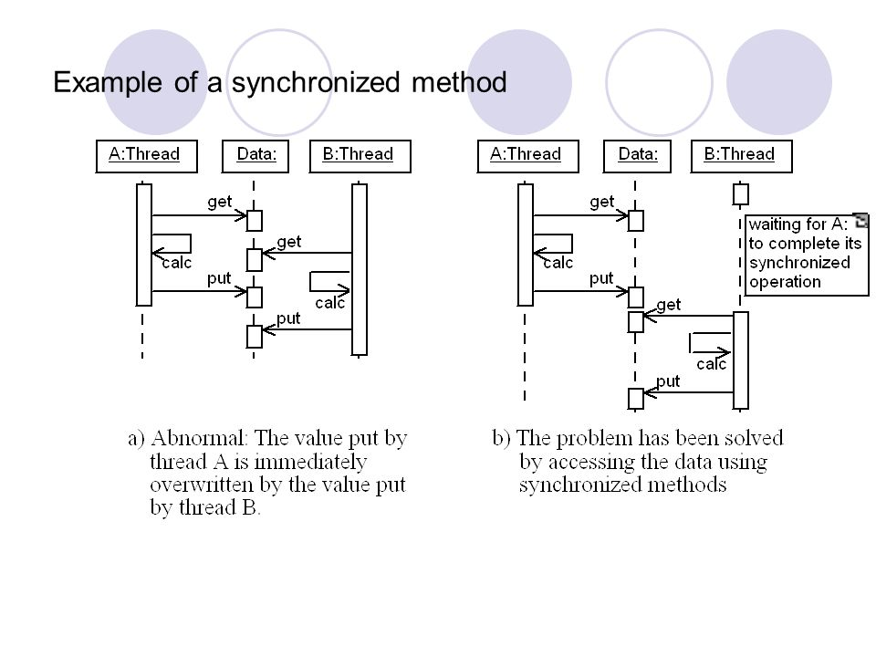 Example of a synchronized method