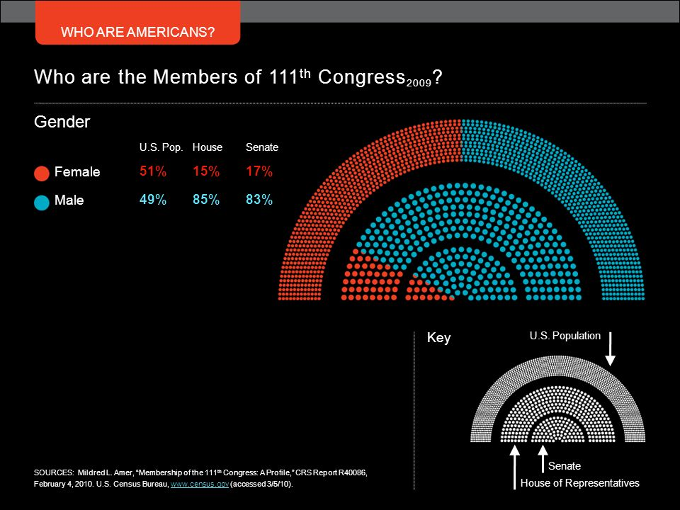 Who are the Members of 111th Congress2009