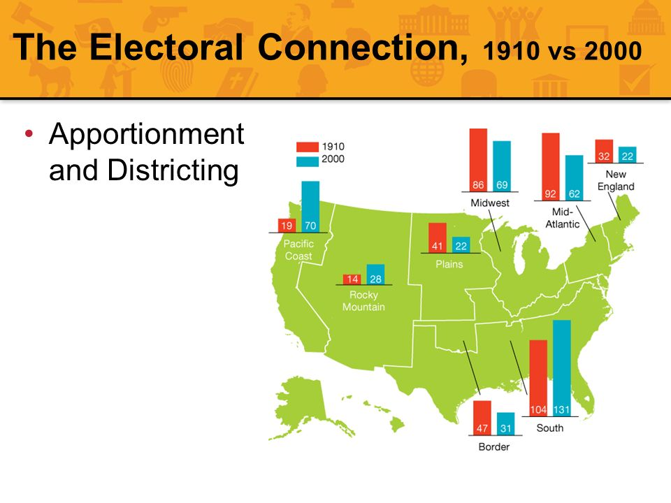 The Electoral Connection, 1910 vs 2000