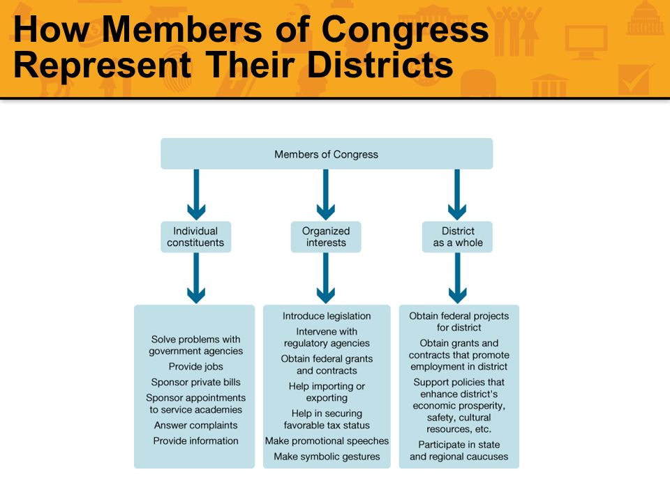 How Members of Congress Represent Their Districts