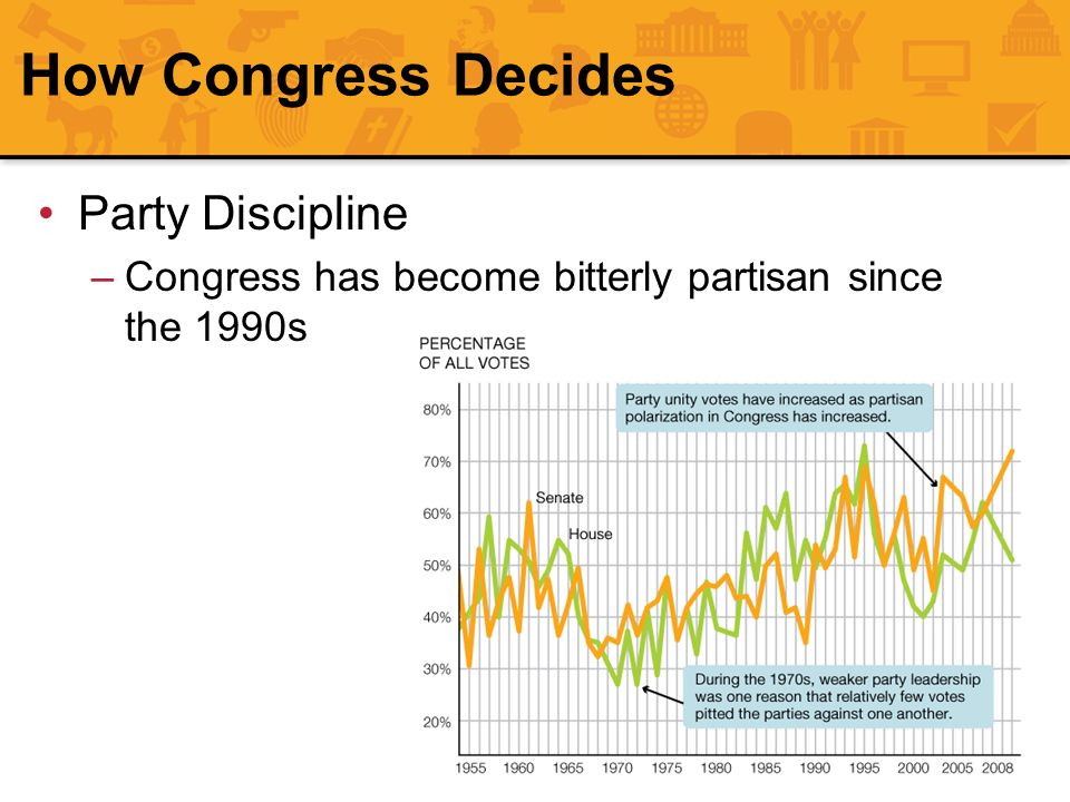 How Congress Decides Party Discipline