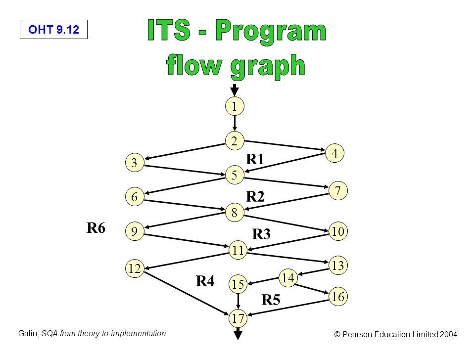 ITS - Program flow graph R1 R2 R6 R3 R4 R5 1 2 4 3 5 7 6 8 9 10 11 13