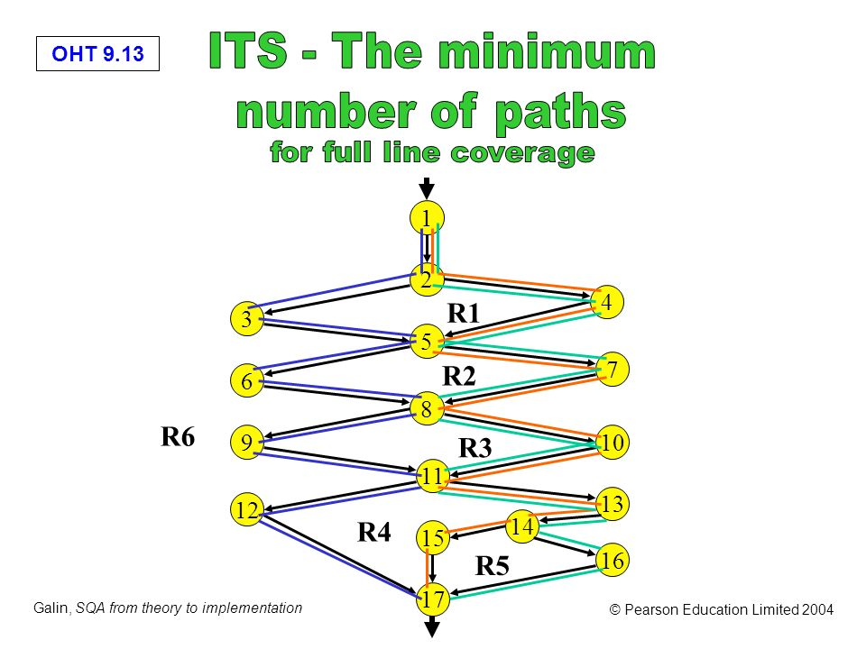 ITS - The minimum number of paths for full line coverage R1 R2 R6 R3