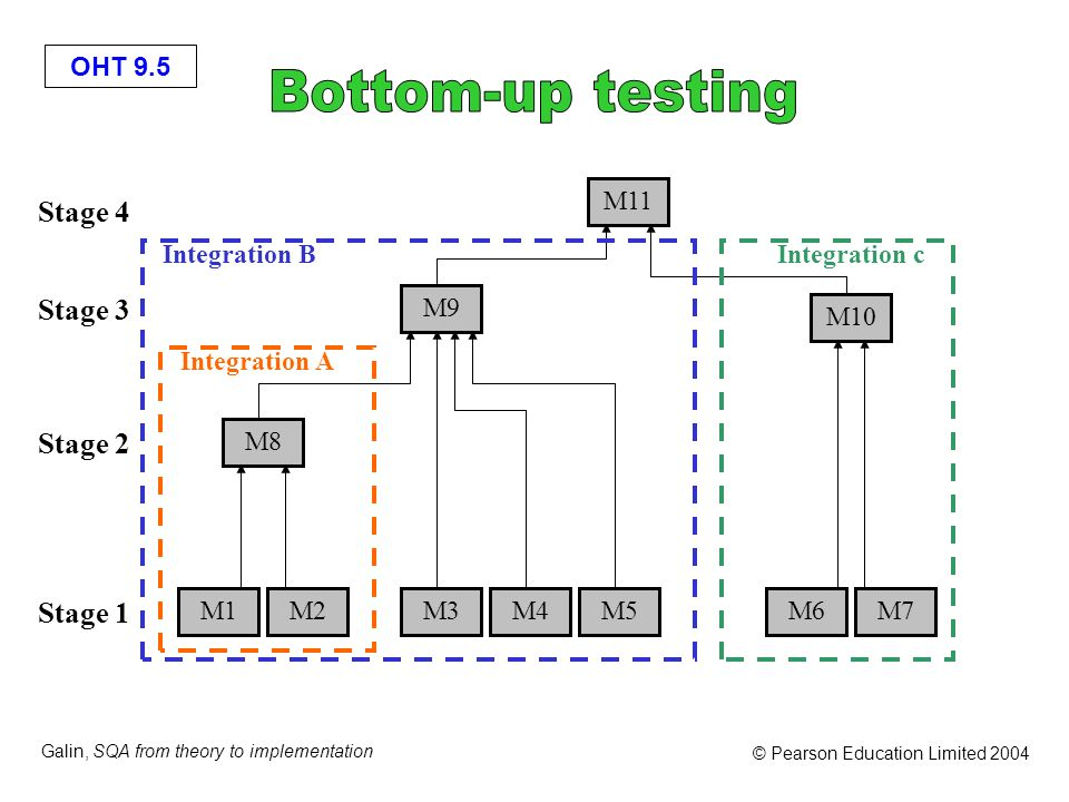Bottom-up testing Stage 4 Stage 3 Stage 2 Stage 1 M11 Integration B